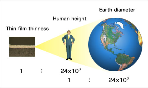 Let's compare to human height and earth's diameter!